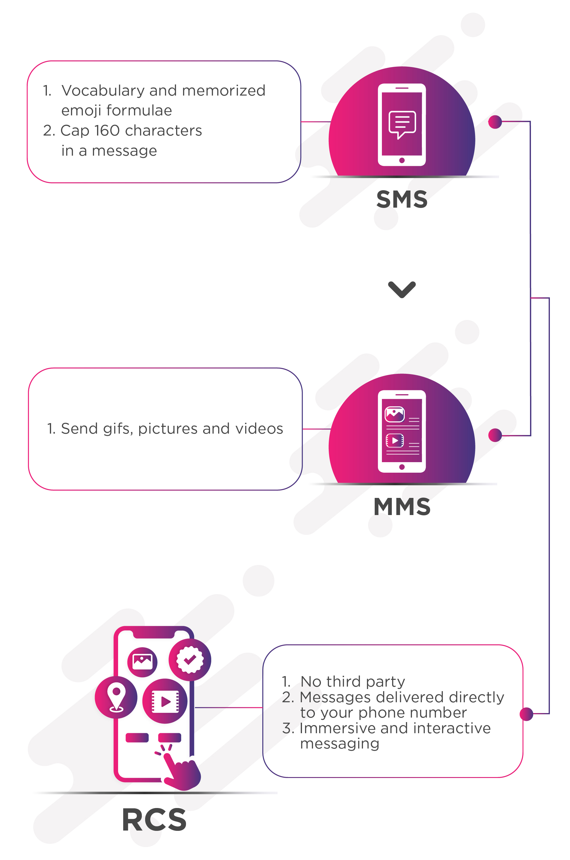 Transforming Messaging With Rich Communication Services Rcs