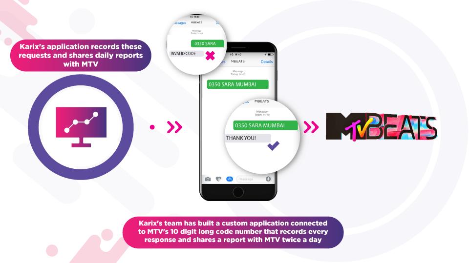 Karix Powers a LIVE Request Show on MTV | Karix