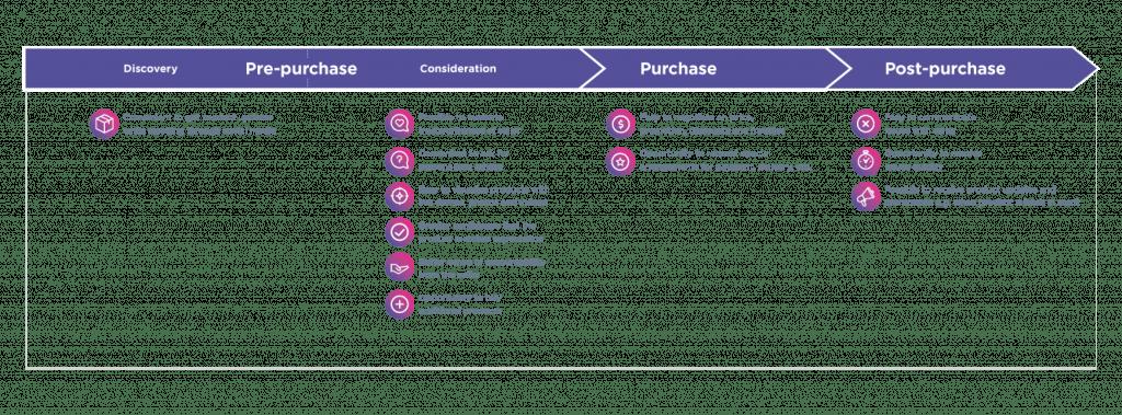 WhatsApp Conversational Commerce across customer lifecycle