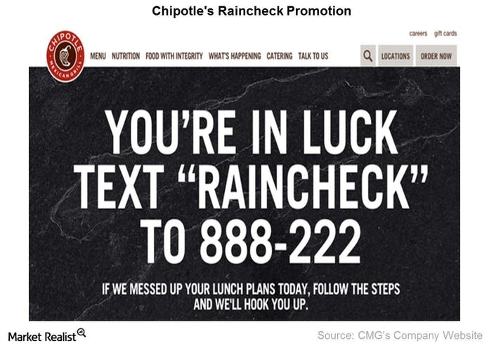 Chipotle Sms Short Code