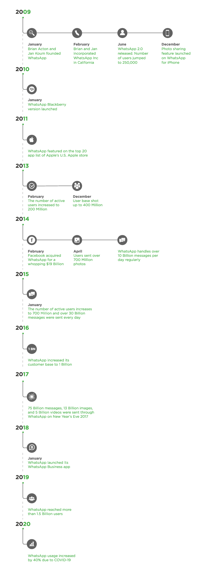 Infographic-Whatsapp-Timeline-Acquisition-by-facebook-founded-journey-whatsapp-business-api