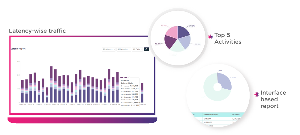 Sms Marketing Analytics Karix